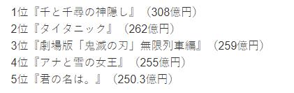 《鬼滅之刃》電影直逼《鐵達尼號》!在日票房成績輾壓《你的名字》  突破250億日圓佳績!